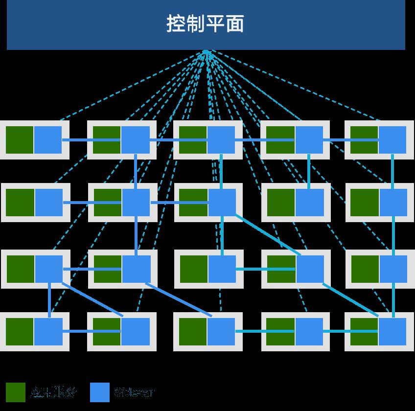 服务网格整体架构