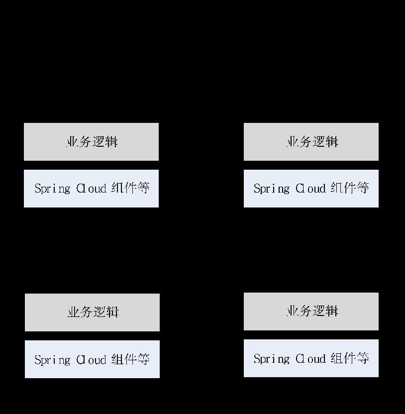 Spring Cloud的微服务体系