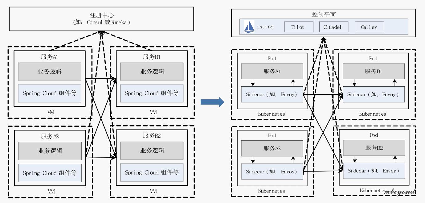Spring Cloud技术体系向Service Mesh的转变